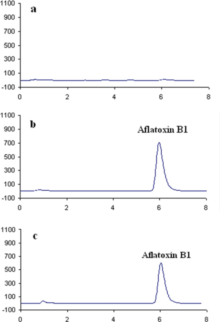 HPLC chromatograms of a: Blank rice sample, b: <t>AFB1</t> standard (3.6 ng/mL) and c: Contaminated puffed corn snack (5 ng/g).