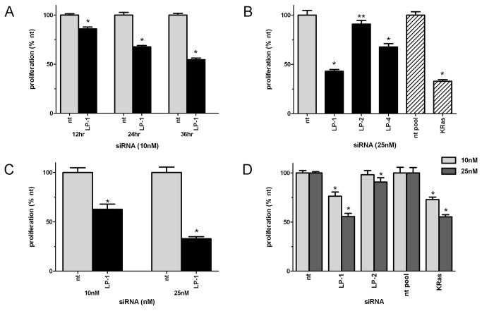 Knockdown of LPAAT-β protein expression results in inhibition of anchorage-dependent proliferation of pancreatic cancer cells. Inhibition of proliferation in (A) AsPC-1 cells transfected with 10 nM siRNA to LPAAT-β (LP-1) and non-targeting (nt) control; (B) AsPC-1 cells transfected for 72 hr with 25 nM non-targeting siRNA, LPAAT-β siRNA (LP-1, LP-2, LP-4), or pooled KRas siRNA; (C) Panc-1 cells transfected for 72 hr with 10 nM and 25 nM non-targeting or LPAAT-β siRNA; (D) MiaPaCa2 cells transfected for 72 hr with 25 nM non-targeting, LPAAT-β, or pooled KRas siRNA. Experiments are representative of at least three replicates. Significance was determined using Student's t-test, * p