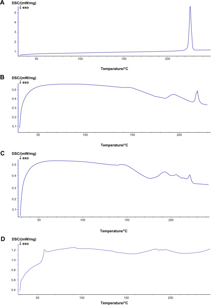 Differential scanning calorimetry spectra of ( A ) tetrandrine, ( B ) phospholipids, ( C ) the physical mixture of tetrandrine and phospholipids, and ( D ) the tetrandrine-phospholipid complex. Abbreviations: DSC, differential scanning calorimetry; mW, milliwatt; exo, exothermal.