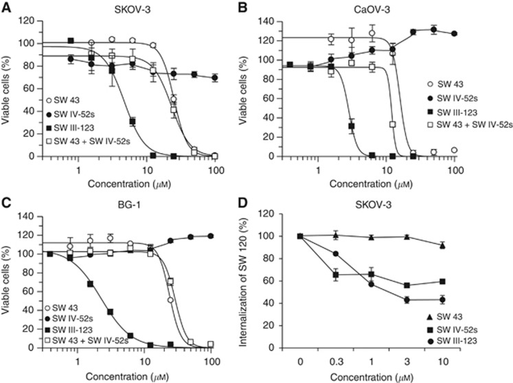 SW III-123 potently induced cell death in ovarian cancer cells. SKOV-3 ( A ), CaOV-3 ( B ) or BG-1 ( C ) cells were treated with increasing concentrations of SW 43 (○), SW IV-52s (●), the combination of SW 43 and SW IV-52s (□), or SW III-123 (▪) for 24 h. Cell viability was determined by MTS assay. ( D ) Flow cytometric determination of the internalisation of SW120 in SKOV-3 cells with the blocking compound of SW 43 (▪), SW IV-52s (▴) or SW III-123 (●). The bars represent mean±s.e.m. in at least three independent experiments.