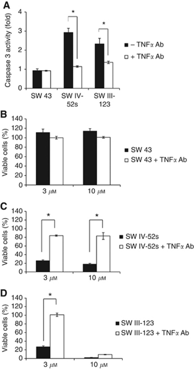 SW IV-52s and SW III-123 induced TNF α -dependent apoptosis. ( A ) SKOV-3 cells were pre-treated with or without 2 μ g ml –1 TNF α antibody for 1 h, and then treated with 3 μ M SW IV-52s, SW 43 or SW III-123 for 24 h. The cells were assayed for caspase 3 activity. ( B – D ) SKOV-3 cells were pre-treated with or without 2 μ g ml –1 TNF α antibody for 1 h, and then treated with 3 or 10 μ M SW 43 ( B ), SW IV-52s ( C ) or SW III-123 ( D ) for 48 h. Viability of cells was determined by MTS assay. The representative data from three independent experiments are shown. * P