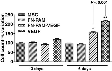 Cell growth in normoxia with and without factors (free-VEGF-A, FN-PAMs or FN-PAM-VEGF) after 3 and 6 days. Data are% variation with respect to mean value of MSCs kept under standard conditions for 3-days (MSC-3). After 3-days treatment there are not statistical differences among groups. After 6-days treatment cell growth was significantly increased by FN-PAM-VEGF-6 and even more by VEGF-6. * P