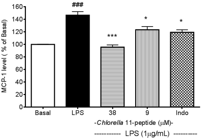 Effects of Chlorella 11-peptide on lipopolysaccharide (LPS)-induced monocyte chemoattractant protein (MCP-1) production. RAW264.7 cells ( n = 8) were treated with LPS (1 µg/mL) with and without Chlorella 11-peptide (9 and 38 µM) or indomethacin (0.25 mM) for 6 h prior to MCP-1 concentration being measured. Statistics are shown for LPS-treated cells ### p