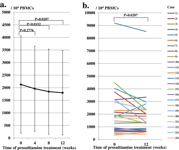 Change in human T lymphotropic virus type I (HTLV-I) proviral copy numbers in peripheral blood mononuclear cells (PBMCs). (a) HTLV-I proviral copy numbers from 10 4 PBMCs decreased gradually until 12 weeks after prosultiamine treatment. The level of HTLV-I proviral copy numbers 12 weeks after prosultiamine treatment decreased by 15.4% compared with the time at pretreatment. (b) Changes in HTLV-I proviral copy numbers in each case between pretreatment and 12 weeks after prosultiamine treatment. Statistical significance was determined by the Wilcoxon signed-rank test.