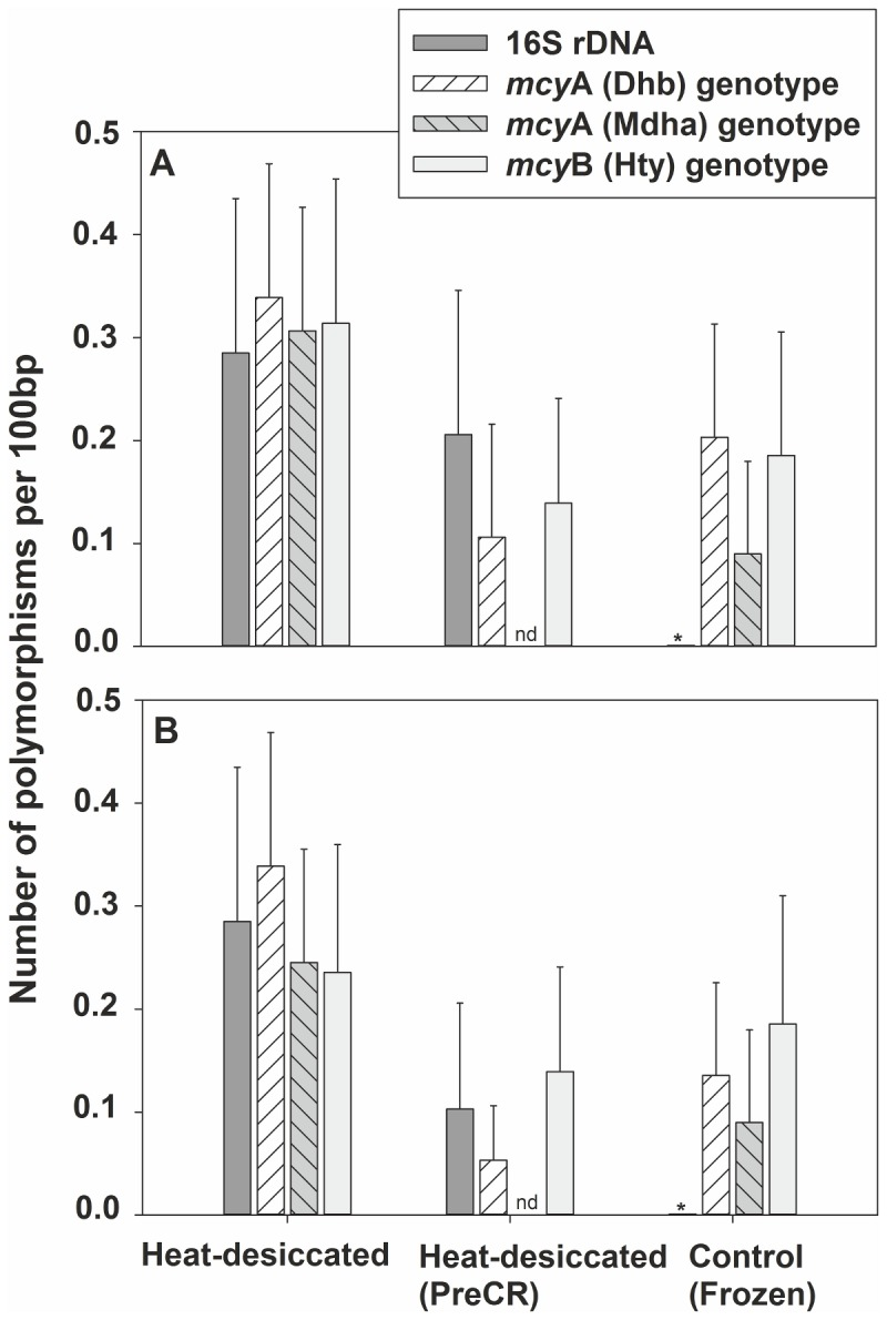 Number of substitutions found in gene loci used for qPCR and detected by sequencing from heat-desiccated <t>DNA,</t> an aliquot treated with the <t>PreCR</t> Repair Mix, and DNA from a frozen sample. (A) Number of substitutions; (B) number of substitutions in the primer sites (per 100 bp). *, no substitutions detected; nd, no data.