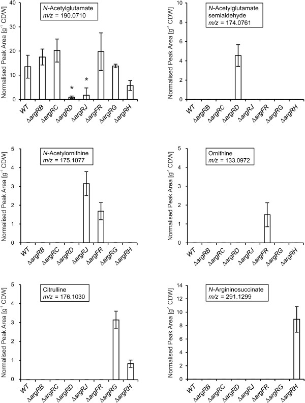 Bar charts of normalised peak areas of six intermediates of arginine biosynthesis after <t>HPLC-ESI-qTOF</t> analysis. C. glutamicum ATCC 13032 (WT) and seven double deletion mutants were cultivated with l -arginine until exponential phase. Then l -arginine was removed and cells were further incubated to accumulate intracellular metabolites. The boxes in each diagram indicate the respective intracellular compound and its mass-to-charge ratio. Peak detection and integration was performed on base peak chromatograms (BPC) of m/z-values of [M + H] + ions. Values that are significantly different from the wildtype level (Student's T-test p