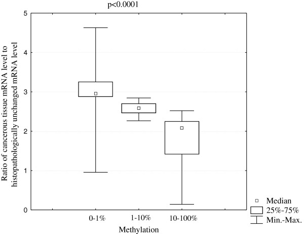 Ratio of cancerous PHD3 mRNA level to histopathologically unchanged tissue PHD3 mRNA level in three ranges of PHD3 methylation status: 0–1%; 1–10% and 10–100%. Methylation percentage of three DNA fragments within the PHD3 CpG island (Additional file 1 , Additional file 2 ) was determined by Real Time PCR amplification of bisulfite treated standard and patient DNA, followed by comparison of their HRM profiles. The methylation for each patient was calculated as an average percentage of methylation in amplified fragments located in the CpG island of PHD3. The samples were divided into three groups for statistical analysis: 0–1% methylation, 1–10% methylation and 10–100% methylation (Table 2 ) [ 28 - 30 ]. To evaluate the statistically significant difference in the ratio of cancerous PHD3 mRNA level to histopathologically unchanged tissue PHD3 mRNA level between the three DNA methylation ranges (0–1% methylation, 1–10% methylation and 10–100% methylation), the non-parametric Kruskal-Wallis test was employed.