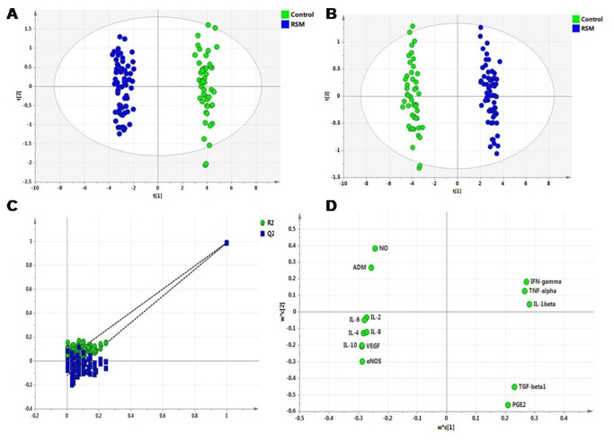Multivariate data analyses of factors responsible for vascular dysfunction. (A) Scores scatter plot t1 vs. t2 resulting after applying PCA to endometrial expression of various angiogenic and vasoactive factors of controls (green) and IRSM (blue), (B) scores scatter plot t1 vs t2 resulting after applying PLS-DA to endometrial expression of various angiogenic and vasoactive factors of controls (green) and IRSM (blue), (C) Results from the permutation test for the IRSM group suggest a valid PLS-DA model. The vertical axis is the R2 and Q2 values of each model and the horizontal axis shows the correlation between the permuted class vectors and the original class vector. The original class has the correlation 1.0 with itself, defining the high point on the horizontal axis. All R2 and Q2 values calculated from the permuted data are lower than the original model in the validation plot. Y-axis intercepts: R2= (0.0, 0.0189), Q2= (0.0, −0.123). (D) Loading scatter plot indicates factors IL-1β, TNF-α, IFN-γ, TGF-β1, <t>PGE2</t> are upregulated in IRSM and factors IL-2, IL-4, IL-6, IL-8, IL-10, VEGF, ADM, eNOS, NO are upregulated in controls.