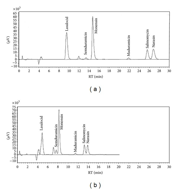 The comparison of the separation of six ionophore coccidiostats with traditional porous column and fused core technology. (a) Chromatogram obtained on Phenomenex Luna C18(2) column (150 × 4.6 mm, 3 μ m) with gradient elution of methanol (A) and 0.02 M KH 2 PO 4 (B) 0–10 min: 88% A, 14–19 min: 90% A, 22–32 min: 88% A; flow rate 0.7 mL/min. (b) Chromatogram obtained on Phenomenex Kinetex C18 column (150 × 4.6 mm, 2.6 μ m) with isocratic elution with methanol and 0.02 M KH 2 PO 4 (88 : 12, v : v ); flow rate 0.7 mL/min.