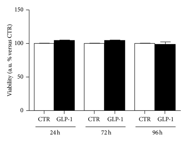 GLP-1 does not affect ARPE-19 cell viability. Cells were cultured for 24, 72, or 96 hours in the absence (CTR, white bars) or presence of 10 nmol/L GLP-1 (GPL-1, black bars). Cell proliferation rate was determined by a colorimetric method based on the formazan product of the tetrazolium compound MTS. Results showed the percentage of absorbance compared to CTR. Data were expressed as the mean ± SE of 3 independent experiments.