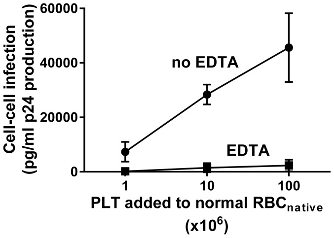 HIV-1 cell-cell infection of PBMC is eliminated by EDTA. PLT-RBC enriched RBC native were prepared by pre-incubation of normal RBC native (10 9 cells) with the indicated numbers of PLT, washed 3 times, and pre-incubated with HIV-1 Bal , washed 3 times, and then examined for HIV-1 infection of PBMC in the presence or absence of 5 mM EDTA. Cell-cell infection was eliminated by EDTA (p