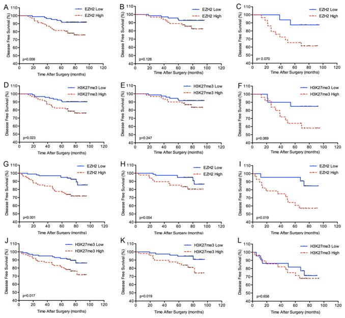 Kaplan-Meier analysis of disease-free survival (DFS) in renal cell carcinoma according to expression of the EZH2 or H3K27me3 score. (A), (D) all patients in the training set. (B), (E) patients with I+II stage disease in the training set. (C), (F) patients with III+IV stage disease in the training set. (G), (J) all patients in the validation set. (H), (K) patients with I+II stage disease in the validation set. (I), (L) patients with III+IV stage disease in the validation set.