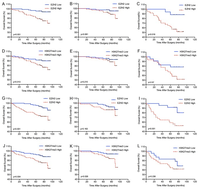 Kaplan-Meier analysis of overall survival (OS) in renal cell carcinoma according to expression of the EZH2 or H3K27me3 score. (A), (D) all patients in the training set. (B), (E) patients with I+II stage disease in the training set. (C), (F) patients with III+IV stage disease in the training set. (G), (J) all patients in the validation set. (H), (K) patients with I+II stage disease in the validation set. (I), (L) patients with III+IV stage disease in the validation set.