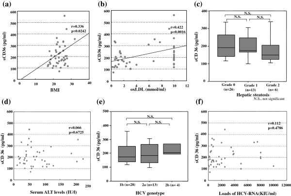 Relationship between circulating sCD36 level and BMI, serum oxLDL level, severity of hepatic steatosis, serum ALT level, <t>HCV-genotype</t> or load of <t>HCV-RNA.</t> (a , b) Serum sCD36 levels were roughly correlated with BMI or serum oxLDL levels. (c , e) Serum sCD36 levels were not associated with the severity of the hepatic steatosis or HCV-genotypes. The bars represent the maximum and minimum levels. The boxes represent the values within the 25th and 75th percentiles. The horizontal bars represent the medians. (d , f) Serum sCD36 levels were independent of serum ALT levels and loads of HCV-RNA.