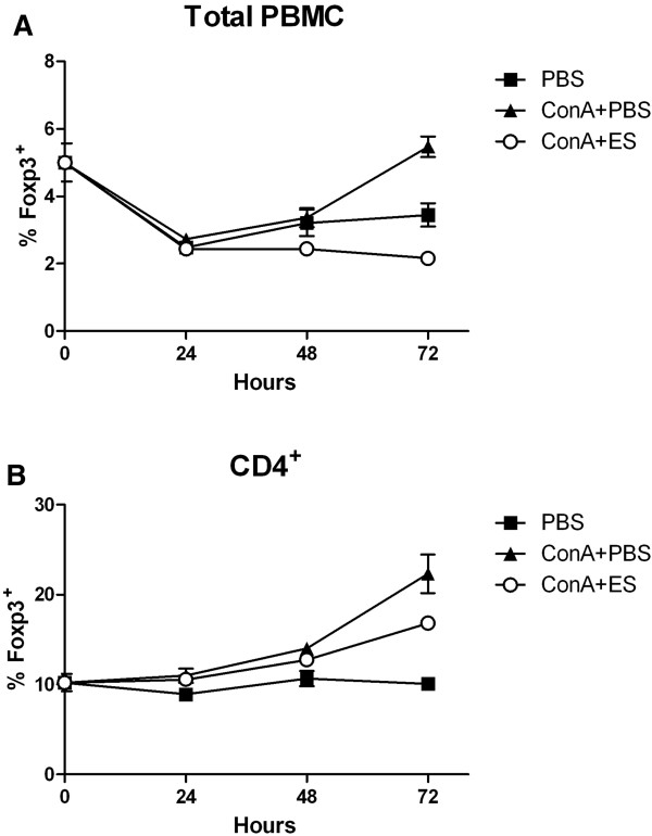 Time - course of Foxp3 expression in helminth - free PBMC cultures following stimulation with Con A  ±  Tci - L4 - ES. PBMC from a helminth-naïve lamb were cultured with PBS alone (PBS), 5 μg/mL Con A alone (ConA + PBS) or 5 μg/mL Con A + 30 μg/mL  Tci -L4-ES (ConA + ES). The proportion of Foxp3 positive cells in total PBMC  (A) and CD4 + T cell populations  (B) was determined at 0, 24 h, 48 h and 72 h by flow cytometry. Data represents mean ± SEM from three replicate cultures.