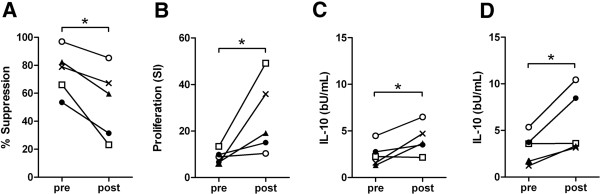 The relationship between  Tci -L4 - ES mediated lymphocyte suppression and  Tci - L4 - ES antigen - specific lymphocyte proliferation.  Five helminth-naïve lambs were trickle infected with 2000  T .  circumcincta  L3 three times a week for six weeks. PBMC were harvested at 0 and 6 weeks from the start of infection and cultured for 72 h with PBS alone, 5 μg/mL Con A, 5 μg/mL Con A + 30 μg/mL  Tci -L4-ES (Con A + ES) or 30 μg/mL heat-inactivated  Tci -L4-ES (HiES). Proliferation was assessed at 72 h by measurement of [ 3 H] thymidine incorporation. Levels of IL-10 present in the cell culture supernatants at 54 h were determined by ELISA.  (A) Percentage suppression of Con A-induced proliferation of PBMC by ES.  (B) Proliferation of PBMC in response to HiES expressed as a stimulation index (SI).  (C) Concentration of IL-10 in culture supernatants of PBMC incubated with Con A + ES.  (D) Concentration of IL-10 in culture supernatants of PBMC incubated with HiES. Pre = PBMC harvested before infection; Post = PBMC harvested after infection. Open squares represent data from the same animal. * P