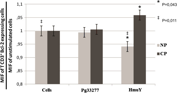 Bcl-2 expression by CD3 + T cells derived from chronic periodontitis (CP) patients and subjects without periodontitis (NP) upon stimulation (48 h) with P. gingivalis ATCC 33277 crude extract (Pg33277), purified recombinant P. gingivalis HmuY protein (HmuY), or without stimulus (Cells) as evaluated by flow cytometry. * p = 0.043, ‡ p = 0,011.