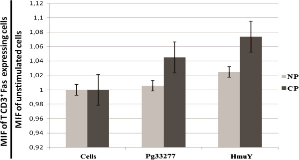 Fas expression by CD3 + T cells derived from chronic periodontitis (CP) patients and subjects without periodontitis (NP) upon stimulation (48 h) with P. gingivalis ATCC 33277 crude extract (Pg33277), purified recombinant P. gingivalis HmuY protein (HmuY), or without stimulus (Cells) as evaluated by flow cytometry.