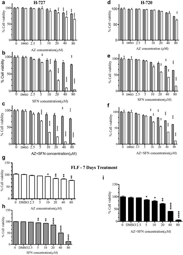 AZ and/or SFN Treatment Inhibit Growth of Lung Carcinoid and Fetal Lung Fibroblast Cells (H-727 and H-720); 48 hours, 7 days) and (FLF): AlamarBlue assay; dose response for AZ, SFN and AZ + SFN; (0-80 μM) treatment in H-727 (a,b and c), H-720 (d, e and f) cells 48 hours (gray) and 7 days (white) and AlamarBlue assay; dose response for AZ (white), SFN (gray) and AZ + SFN (black); (0-80 μM) treatment in FLF (g, h and i) cells, 7 days. The significance level compared to control (p value) was specified as follows: *(p