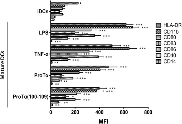 ProTα or proTα(100–109) induce DC maturation. Monocytes were differentiated to immature DCs (iDCs) upon 5-day incubation with GM-CSF and IL-4, followed by 48 h exposure to LPS, TNF-α, proTα or proTα(100–109). Expression of surface HLA-DR, CD11b, CD80, CD83, CD86, CD40 and CD14 on iDCs and mature DCs are shown as mean fluorescence intensity (MFI) ± SD from 5 donors. * p
