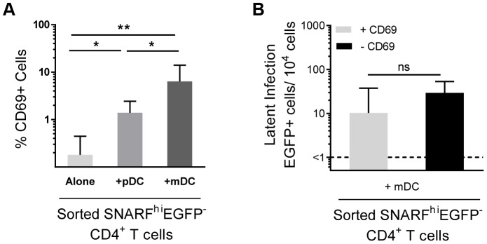 Depletion of CD69+ cells has no effect on mDC-induced latency. ( A ) Expression of CD69 was determined in sorted SNARF hi EGFP −  CD4 +  T cells, n=6. ( B ) Latent infection was determined for SNARF hi EGFP −  CD4 +  T cells sorted from mDC-T cell co-cultures that either contained (+CD69, light grey) or were depleted of CD69-expressing cells (−CD69, black), n=4. The lower limit of detection is represented by a dotted line. Columns represent the median of 4–6 donors and error bars indicate the interquartile range. * P