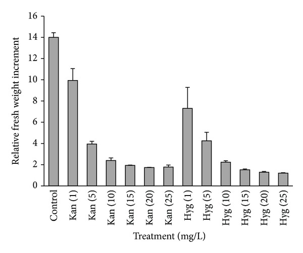 EM sensitivity to the selective agents. Kan: kanamycin, Hyg: <t>hygromycin.</t> Data were collected after 3 subcultures (6 weeks) and the values for the 5 embryogenic lines were averaged.