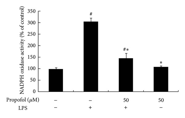 Effect of propofol pretreatment on NADPH oxidase activity. Cells were preincubated with dimethyl sulfoxide (DMSO) or propofol for 40 min, followed by 6 h incubation with or without LPS. The activity of NADPH oxidase was measured with an oxidase activity assay kit. Each value represents the means ± SD for n = 4. # and ∗ indicate that a value significantly ( P