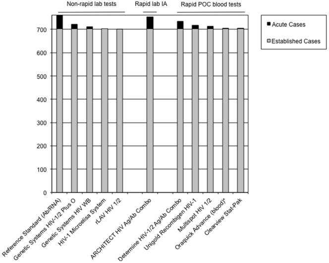Estimated Impact of Test Performance on Detection of Acute (black) and Established (grey) <t>HIV</t> Infection Cases in San Francisco Targeted Testing Programs. For all blood assays, figures shown represent results shown in Table 3 . For the <t>Oraquick</t> Advance assay, oral fluid results ( Table 2 ) are not shown.