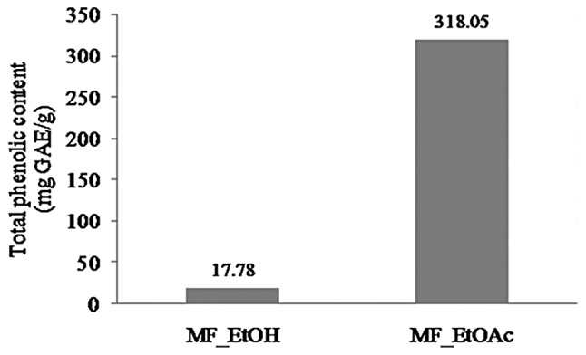 Total phenolic contents of <t>MF_EtOH</t> and <t>MF_EtOAc</t> extracts. MF_EtOH, ethanol extract of marigold flowers; MF_EtOAc, ethyl acetate extract of marigold flowers; GAE, gallic acid equivalents.