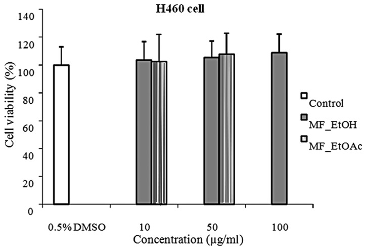 Viability of H460 cells following treatment with MF_EtOH and MF_EtOAc extracts compared with the control group (n=10). MF_EtOH, ethanol extract of marigold flowers; MF_EtOAc, ethyl acetate extract of marigold flowers.