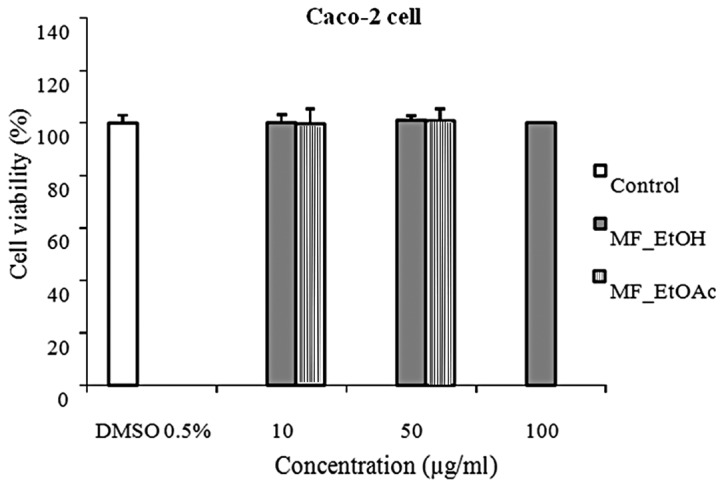Viability of Caco-2 cells following treatment with MF_EtOH and MF_EtOAc extracts compared with that of the control group (n=10). MF_EtOH, ethanol extract of marigold flowers; MF_EtOAc, ethyl acetate extract of marigold flowers.