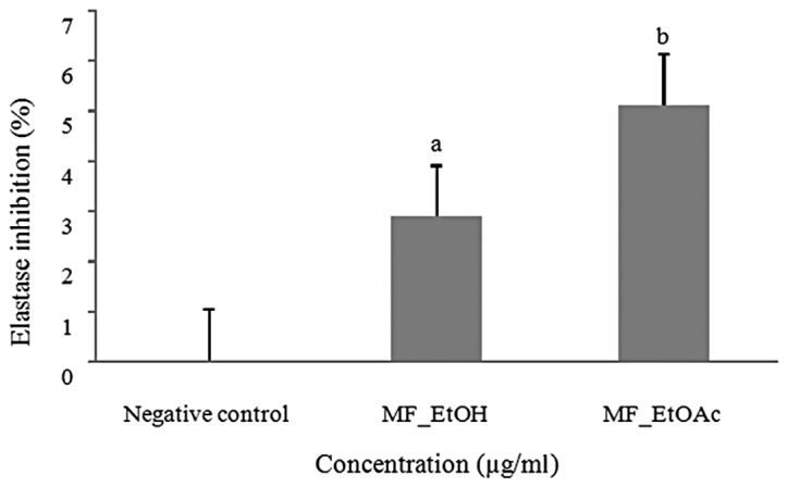 Elastase inhibition activity of MF_EtOH (250 μg/ml) and MF_EtOAc (125 μg/ml) extracts compared with that of the negative control (n=3). a P
