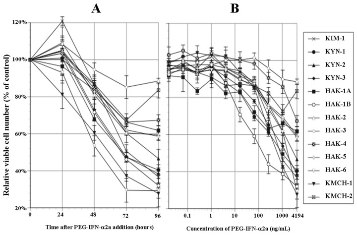 Anti-proliferative effect of PEG-IFN-α2a. (A) Chronological changes in relative viable cell number (% of the control) after adding 4,194 ng/mL of PEG-IFN-α2a. Growth was suppressed with time in 8 cell lines. (B) 96 hours after adding 10 different concentrations of PEG-IFN-α2a. Cell proliferation was suppressed in a dose-dependent manner in 11 cell lines. The suppression was significant ( P
