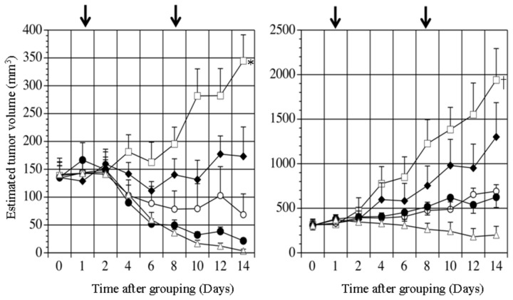 Time-course change in estimated tumor volumes of subcutaneously transplanted HAK-1B (A) or KIM-1 (B) tumors in nude mice in Experiment 1. The mice received a subcutaneous injection of 0.06 (▲), 0.6 (○), 6 (●), or 60 (∆) µg of PEG-IFN-α2a, or medium alone (Control) (□), once a week for 2 consecutive weeks. The arrows show the days of injection. The figures represent average ± SE. * P