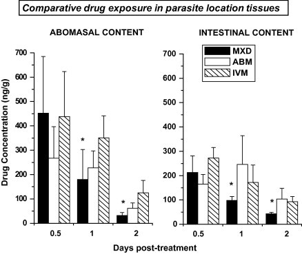 Comparative mean (±SD) ( n = 4) moxidectin, (MXD), abamectin (ABM) and ivermectin (IVM) concentrations in abomasal and intestinal contents measured after their intraruminal (IR) administration (0.2 mg/kg) to nematode infected lambs. ( ∗ ) Values for MXD are statistically different from those obtained after the administration of ABM and IVM at P
