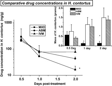 Comparative mean (±SD) ( n = 4) moxidectin, <t>(MXD),</t> abamectin (ABM) and ivermectin <t>(IVM)</t> concentrations measured within adult H. contortus recovered from intaruminally (IR) treated (0.2 mg/kg) infected lambs. ( ∗ ) Values for MXD are statistically different from those obtained after the administration of both ABM and IVM at P