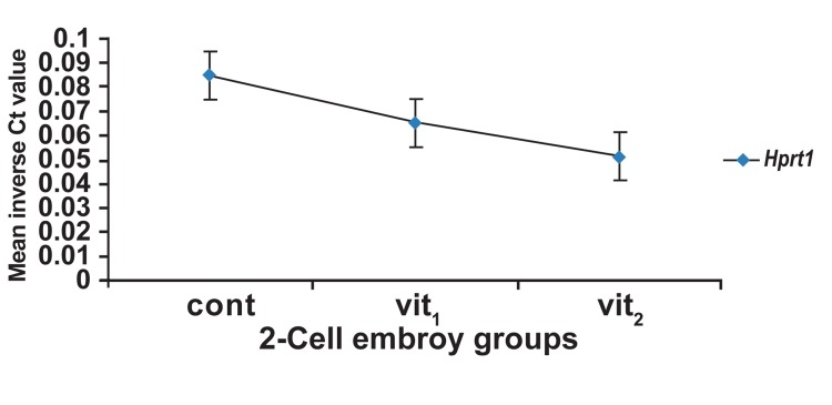 Mean inverse Ct values of Hprt1 as the relevant abundance of transcript 2-cell embryo groups, Ct; threshold cycle, cont; control (non-vitrified) group, vit1; vitrification with 7.5% DMSO and 7.5% EG, vit 2 ; vitrification with 15% DMSO and 15% EG. Bars are indicative of having no significant difference.