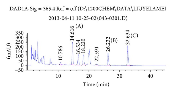 Fingerprint analysis of aqueous extract of CS. HPLC of CS aqueous extract is plotted at 265 nm, using an <t>extend-C18</t> column and gradient elution with methanol and 0.1% phosphoric acid. The peak identifications are rutin (A), quercetin (B), and kaempferol (C).