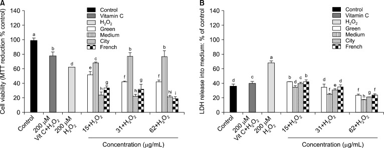 Neuroprotective effects of various extracts obtained from green and roasted coffee beans on H 2 O 2 -induced cytotoxicity in PC12 cells. (A) Levels of cell viability were measured using the MTT assay. (B) LDH activity in culture supernatants was measured with a colorimetric LDH assay kit. Results shown are means±SD (n=3). Different small letters indicate significant differences.