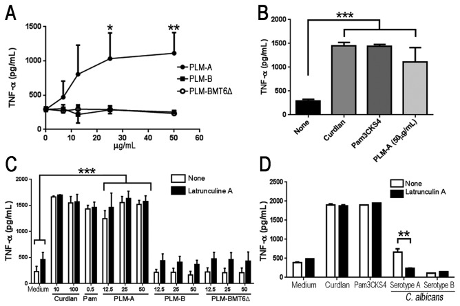Long chain oligomannosides are required for PLM-induced TNF-α production. ( A ). J774 macrophages were incubated with increasing concentration of PLM-A (●), PLM-B (■) or PLM-BMT6∆ (○) and cultivated for 5h at 37°C. Cell culture supernatants were harvested and TNF-α production was evaluated by ELISA. ( B ). Alternatively, cells were stimulated with PLM-A (50 µg/ml) or with curdlan (100 µg/ml) and Pam3CSK4 (500 ng/ml) as positive controls. Data represents the mean ± standard deviation from 3 independent experiments, each one performed in triplicates. ( C and D ). J774 macrophages were pretreated (■) or not (□) with Latrunculin A for 30 min prior to PLMs addition at the indicated concentrations ( C ) or live C. albicans serotype A and B yeast cells at a 5 yeast : 1 cell ratio ( D ). Curdlan and Pam3CSK4 were used as positive controls. TNF-α concentration in cell-free supernatants was determined by ELISA after 4h incubation. Data are representative of two independent experiments performed in triplicates. *p