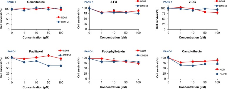 Effect of conventional anticancer agents against PANC-1 cells after 24 hours in NDM and DMEM. Data are expressed as the mean ± standard deviation, n=3. Abbreviations: NDM, nutrient-deprived medium; DMEM, <t>Dulbecco's</t> Modified <t>Eagle's</t> Medium; 5-FU, 5-fluorouracil; 2-DG, 2-deoxyglucose.