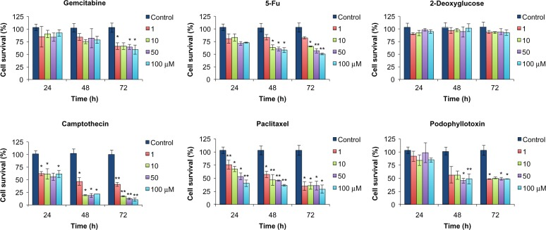 Assessment of cytotoxicity of conventional anticancer agents against PANC-1 cells in Dulbecco's Modified Eagle's Medium. Data are expressed as the mean ± standard deviation, n=3. * P
