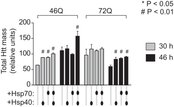 hsp40 and hsp70 increase total abundance of Httex1 molecules in the cell population. The total amount of Httex1-Emerald molecules (based on Emerald fluorescence intensities) in Neuro2a cell lysate is shown as defined by gel filtration (which can quantitate monomers and oligomers) and SV analysis in 2 m sucrose at 3,000 rpm (which can quantitate inclusions). Cells were transfected with equal DNA quanta of Httex1-Emerald and hsp40 and hsp70, buffered with the GFP inv construct under the same conditions as for the flow cytometry data in Figs. 3 and 4 . n = 3, mean ± S.D. shown. For ANOVA, individual pairwise comparisons against Htt alone as control are shown for p
