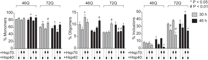 hsp40 and hsp70 influence on molecular partitioning of Httex1 as monomers, oligomers, and inclusions. The proportion of Httex1-Emerald molecules in Neuro2a cell lysate is shown as defined by gel filtration (which can quantitate monomers and oligomers) and SV analysis in 2 m sucrose at 3,000 rpm (which can quantitate inclusions). Cells were <t>transfected</t> with equal <t>DNA</t> quanta of Httex1-Emerald and hsp40 and hsp70, buffered with the GFP inv construct under the same conditions as for the flow cytometry data in Figs. 3 and 4 . Total abundance of Htt based on fluorescence yield in lysate ( n = 3, mean ± S.D. shown). For ANOVA, individual pairwise comparisons against Htt alone as control are shown for p