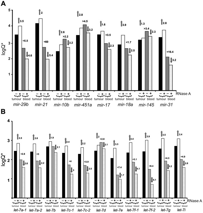 """Logarithmic bar-graph depiction of the results of sequencing data. The typical pattern of changes in the levels of some oncogenic and tumour-suppressor miRNAs ( A ), and members of the let-7 miRNA superfamily ( B ) in LLC tumour tissue and serum of tumour-bearing mice after RNase A therapy. Q corresponds to reads per kb per million (RPKM) = number of reads of specific miRNA/(size of miRNA(kb) ×total number of reads in the library(mln)). """"−"""" – mice with LLC treated with saline buffer; """"+"""" – mice with LLC treated with RNase A. Black and white bars reflect miRNA expression in tumour tissue, grey and spotted bars reflect miRNA level in the bloodstream."""