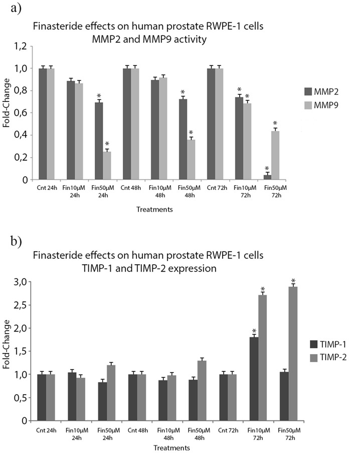 Finasteride's effects on MMP2 and MMP9 activity and TIMP-1 and TIMP-2 expression in the conditioned medium of RWPE-1 cells. a) Conditioned medium of untreated (Control) and finasteride-treated RWPE-1 cells were collected, concentrated and analyzed for MMP2 and MMP9 activities using their respective <t>Biotrak®</t> Activity Assays. Low-dose finasteride (10 µM) for 72 hours of exposure downregulated MMP2 and MMP9 activity by 25% and 30%, respectively, when compared to control values. High-dose finasteride (50 µM) downregulated MMP2 and MMP9 activities at all tested time points, up to 90% and 55% after 72 hours of exposure, respectively. b) Conditioned medium of untreated (Control) and finasteride-treated RWPE-1 cells were collected, concentrated and analyzed for TIMP-1 and TIMP-2 protein expression using their respective Biotrak® Assays. Finasteride exposure, at both doses, induced the upregulation of TIMP-2 expression at the 72 hour time point, up to 150% more expression than control levels. Data are expressed as a fold-change graphic of the IOD values that were obtained for finasteride-treated cells over those of the control cells. (*) Statistically significant values with p