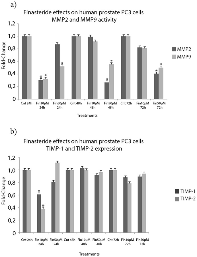 Finasteride's effects on MMP2 and MMP9 activity and TIMP-1 and TIMP-2 expression in the conditioned medium of PC3 cells. a) Conditioned medium of untreated and finasteride-treated PC3 cells was collected, concentrated and analyzed for MMP2 and MMP9 activities using their respective Biotrak® Activity Assays. Low-dose finasteride exposure (10 µM) did not induce the downregulation of MMP2 or MMP9 activities, except at the 24 hour time point. High-dose finasteride induced the downregulation of MMP2 at the 48 hour and 72 hour time points and of MMP9 at all assessed time points, up to 70% reduction. b) Conditioned medium of untreated (Control) and finasteride-treated PC3 cells was collected, concentrated and analyzed for TIMP-1 and TIMP-2 protein expression using their respective Biotrak® Assays. Finasteride exposure did not induce any significant modulation of TIMP-1 and TIMP-2 expression, except for the 10 µM finasteride dose at 24 hours of exposure. Data are expressed as a fold-change of the IOD values obtained for finasteride treated cells over control cells. (*) Statistically significant values with p