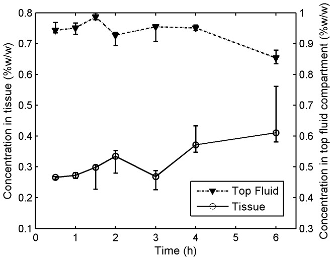Tenofovir concentrations vs. time in tissue and the top fluid compartment in the Transwell assay . Transwell assay experiments were performed to characterize the transport of Tenofovir into and through tissue after microbicide application. The Transwell setup was maintained at 37°C and 5% CO 2 in a Heracell incubator for different amounts of time, ranging from 30 min to 6 h. After incubation, the tissue (7-mm diameter, 1-mm thickness) and fluids were isolated and stored at −80°C. Thawed tissue specimens and fluids were scanned. Quantification of Tenofovir concentrations was performed by interpolation, referencing to calibration curves of Tenofovir in tissue homogenates and fluids (shown in Figure 4 ). Each data point gives the median, and the smallest and largest measurements in the 3 independent experiments (n=3).