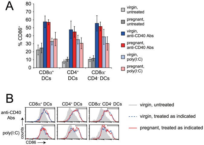 Pregnancy does not induce DC activation in the spleen, nor does it inhibit adjuvant-induced DC activation. (A) Induction of CD86 expression by splenic DC subsets in virgin and pregnant mice by anti-CD40 Abs or poly(I:C). Data show n = 4–12 mice per group (mean±SD), from at least 2 independent experiments per group. *, P
