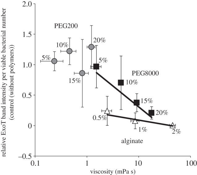 Association between polymer viscosity and suppression of effector secretion. Polymer viscosity influences effector secretion. The correlation curve of PEG200, PEG8000 and alginate between viscosity and relative ExoT band intensity per viable bacterial number are shown. The ExoT band intensity per viable bacterial number without any polymers was set to 1.0. The values used to construct the figure are shown in the electronic supplementary material, table S1. Average values ± s.d. ( n = 3) are shown.